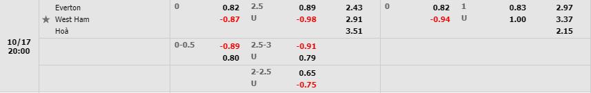 Tỷ lệ kèo Everton vs West Ham theo Fb88