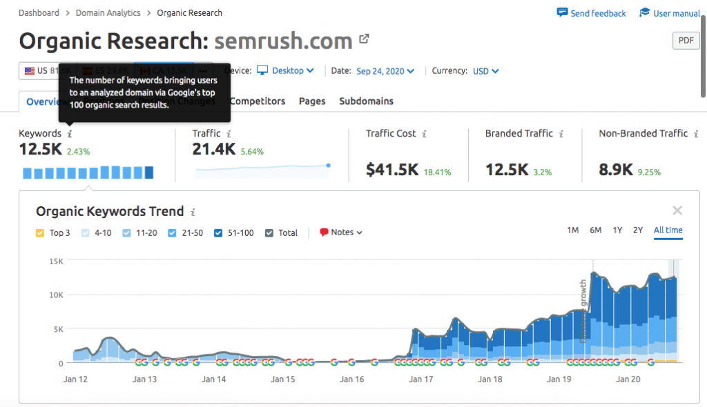 SEMRush cho phép bạn xem những từ khóa nào mà một trang web đang xếp hạng trong top 100