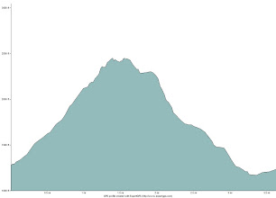Photo: Elevation profile of the hike over Baxter Mountain.