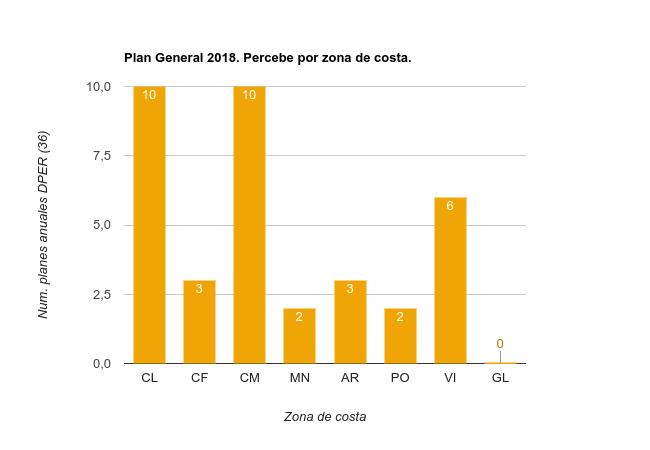 Planes Especificos 2018 Percebe por zona de costa