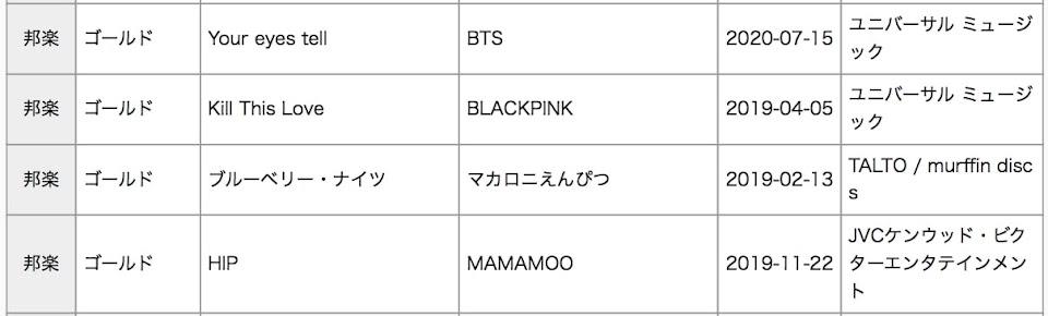 BTS-BLACKPINK-MAMAMOO-RIAJ-Gold
