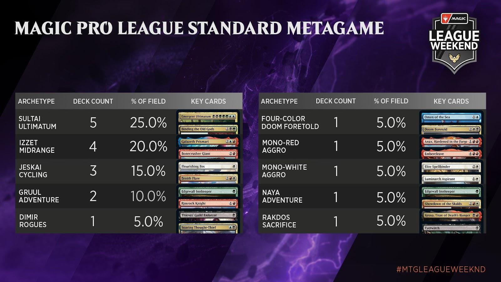 C:UsersJosef JanákDesktopMagicStředeční VýhledyStředeční Výhledy 10Magic Pro League Standard Metagame.jpg