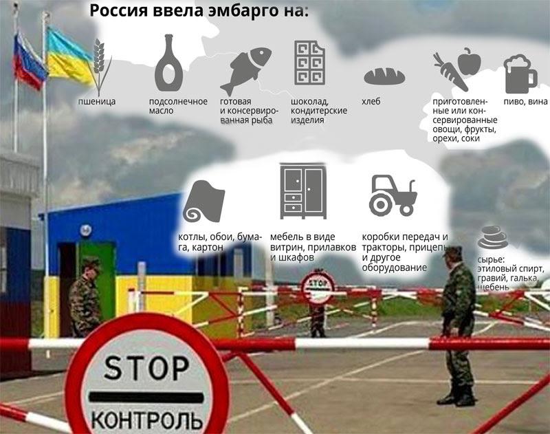 Санкции России на транзит товаров из Украины