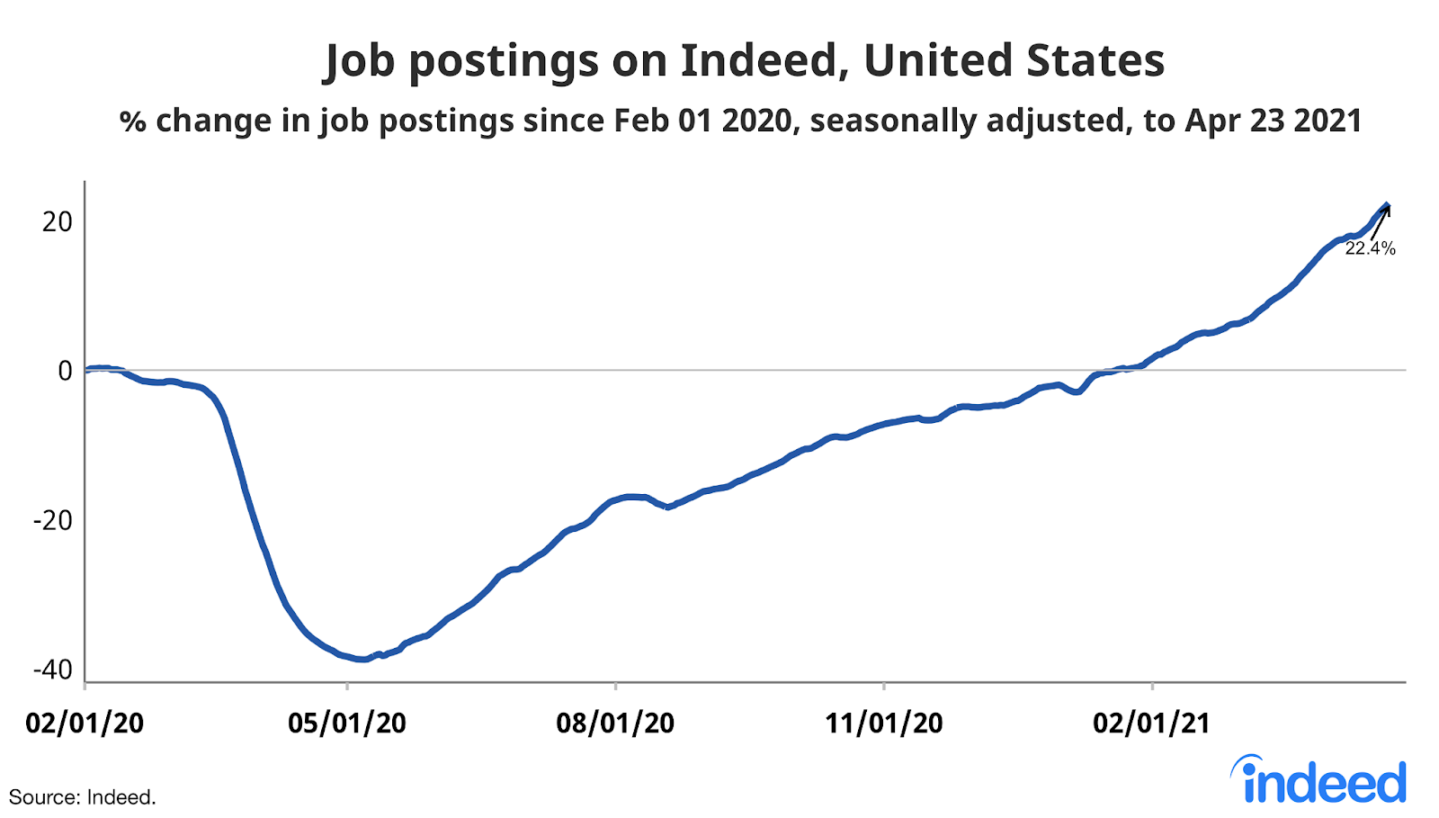 "Line graph titled ""Job postings on Indeed, United States."""