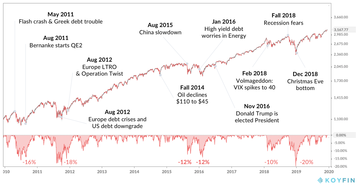 S&P 500 2010 - 2020 with major news events
